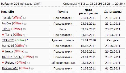 Смотреть изображение файла Отображение статуса пользователя в списке
